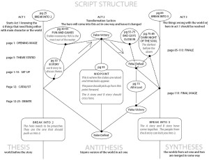 Screenplay structure can be this simple...